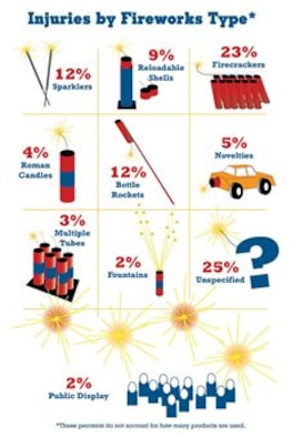 Injuries by Fireworks Type Graphic courtesy of the U.S. Consumer Product Safety Commission