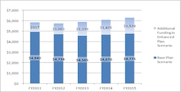 USACE 2011 Civil Works Base and Enhanced Plans by Fiscal Year ($ in millions).