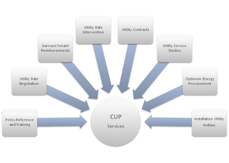 The U.S. Army Engineering and Support Center's Commercial Utilities Program (CUP) helps the Army purchase reliable utility services at the best rates and helps garrisons resell their utilities to tenant activities.