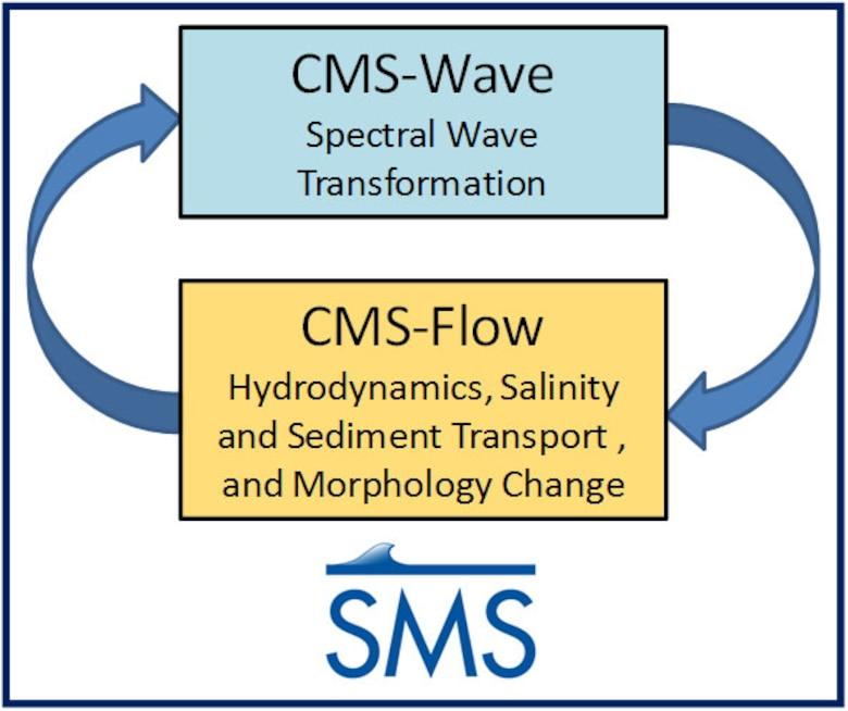 Coastal Modeling System flow chart.