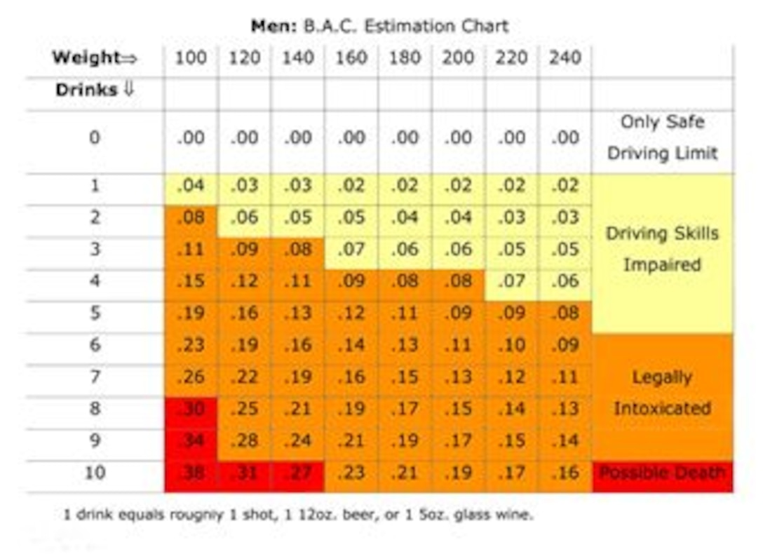 B.A.C. Estimation Chart for Men
