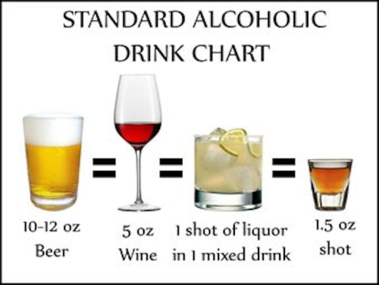 "According to the United States Air Force Medical Service, each of the ""standard"" drinks above contains one-half ounce of pure ethyl alcohol.  Regardless of what type or what brand of alcohol a person may consume, it is the amount of alcohol in the drink (1/2 ounce) that makes it a ""standard drink."" (U.S. Air Force graphic/Staff Sgt. Luis Loza Gutierrez)"