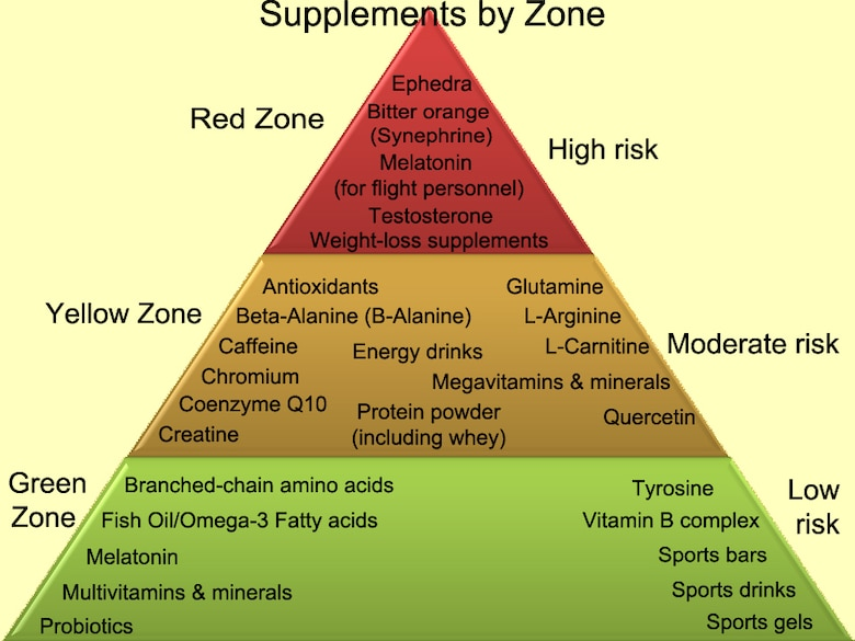 The Real Truth About Supplements