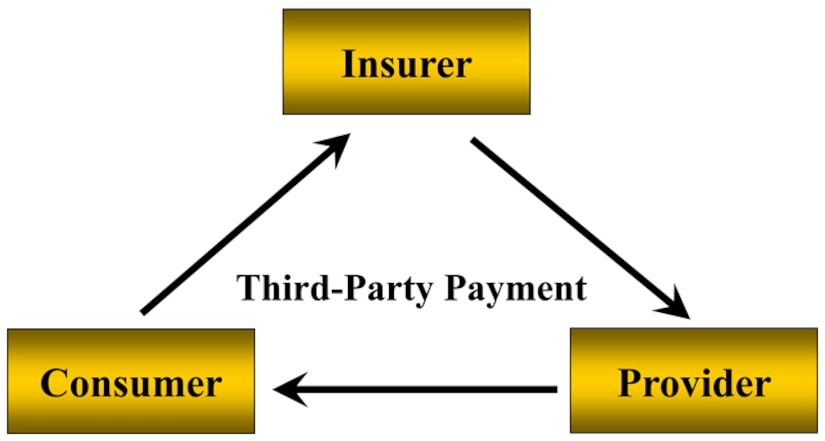Billing third party insurance carriers helps offset the costs of medical care and allows for improvements to the quality of care