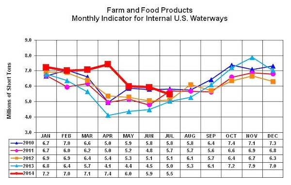 Farm and Food Products Monthly Indicator for US Waterways