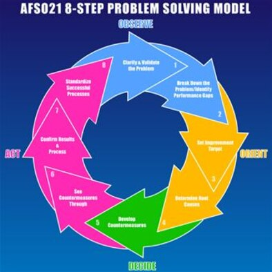 This graphic depicts the 8 step problem solving model for Air Force Smart Operations for the 21st Century. AFSO-21 is starting to take shape and improve operations in 507th Air Refueling Wing. (U.S. Air Force Graphic)