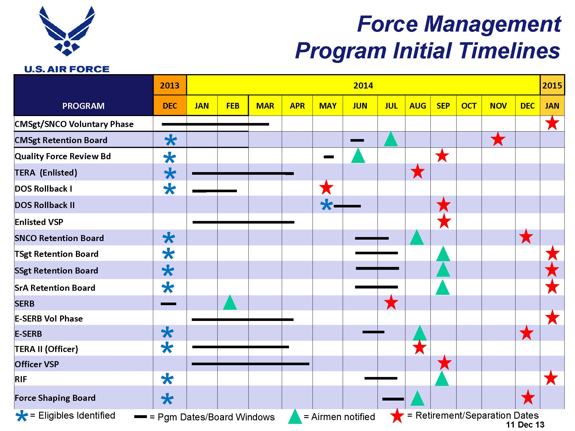 A Look At Air Force Fy14 Force Management Programs Ii