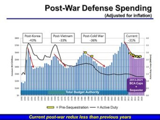 Pay Chart Military: Commentary: Brown7s Bag -- budget and leadership lessons e Air ,Chart