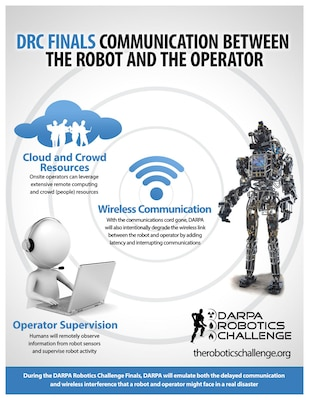 This Defense Advanced Research Projects Agency graphic created for the DARPA Robotics Challenge illustrates communication between the robot and the operator. DARPA graphic