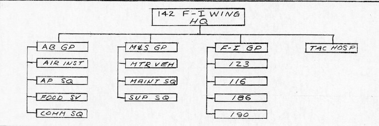 Organizational Chart of the 142nd Fighter-Interceptor Wing from the 1950s.  (Courtesy 142FW History Archives)