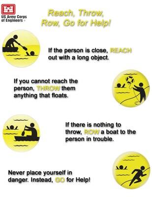 Reach, Throw, Row, Go for Help!