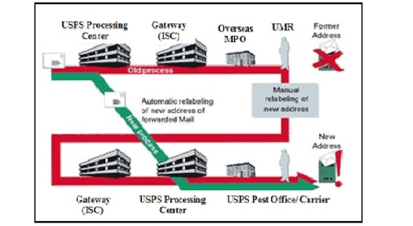 Efficiency improvements being implemented by the Military Postal Service Agency will use the Postal Automated Redirection System which is used to identify and redirect undeliverable mail before it is shipped overseas, reducing labor and transportation costs while getting mail to its correct destination. Graphic courtesy of Military Postal Service Agency