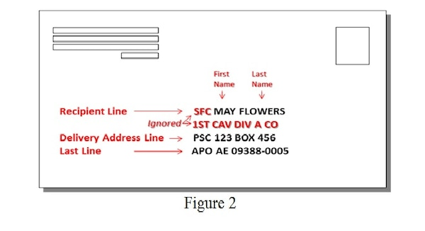 The three address elements used by U.S. Postal Service automation are explained as part of the Military Postal Service Agency making efficiency improvements to use Internet Change of Address and Postal Automated Redirection System services. Graphic courtesy of Military Postal Service Agency