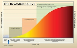 The Invasion Curve illustrates that prevention is the most efficient and least costly method of combating invasive species. As a non-native species becomes more established over time, the effort and associated costs of addressing it escalate exponentially. (From the USDA Forest Service 2005 Invasive Plant Environmental Impact Statement)