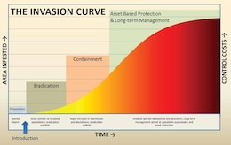 The Invasion Curve illustrates that prevention is the most efficient and least costly method of combating invasive species. As a non-native species becomes more established over time, the effort and associated costs of addressing it escalate exponentially.