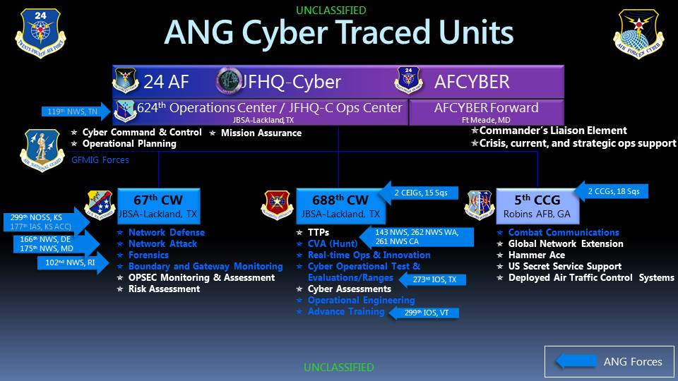 24th Af Hosts Ang Go Cyber Summit Gt Air Force Space