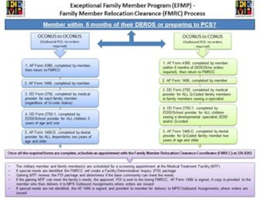 Use this flowchart to assist with PCS preparations when enrolled in the Exceptional Family Member Program.