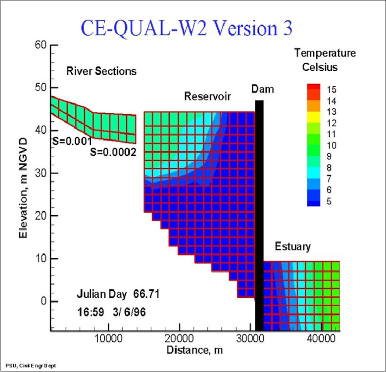 Longitudinal view of temperature output for a riverine section,reservoir, and estuary from a CE‐QUAL‐W2 application.