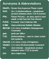 DNAPL:Dense Non-Aqueous Phase Liquid DCE:cis-1,2-dichloroethene – breakdown product released when TCE is burned FPA: Flame Pit Area – an area used to burn waste rocket fuel and fuel cleaner FUDS:Formerly Used Defense Site ICBM:Intercontinental Ballistic Missiles IMCOM:U.S. Army Installation Management Command ppb:parts per billion TCE: trichloroethene – used to clean rocket fuel systems USACE:U.S. Army Corps of Engineers USAEC:U.S. Army Environmental Command VC:vinyl chloride – breakdown product released when TCE is burned ZVI:Zero-Valent Iron