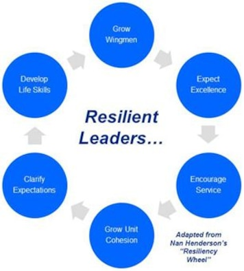 Nan Henderson, president of Resiliency in Action, suggests there are six things leaders can do to dramatically affect both individual and organizational resiliency.