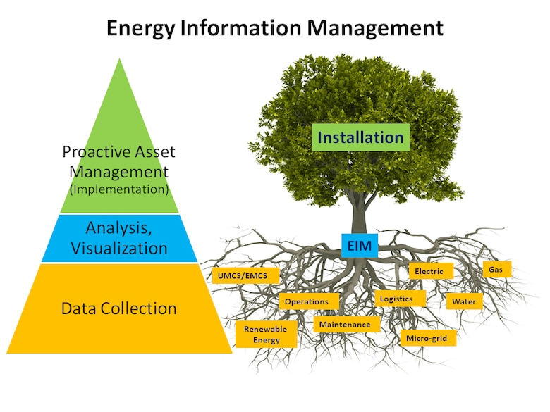 Energy Information Management integrates, monitors and manages all the energy production and consumption activities on an installation.