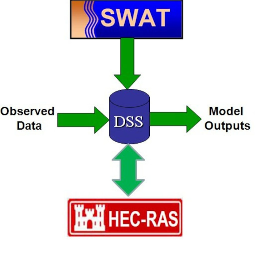 Linked SWAT and HEC‐RAS modeling system