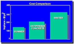 Cold weather admixture systems (CWAS) developed by ERDC-CRREL is an economically feasible cold weather concreting method that is cost competitive with current methods.