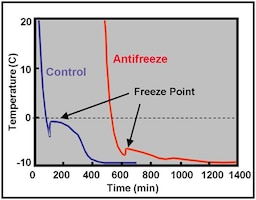 Chemical admixture suites depress the initial freezing-point temperature and accelerate the rate of cement hydration, allowing concrete to be placed and cure at near- and sub-freezing temperatures.