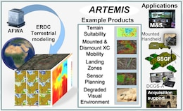 ARTEMIS, managed by the US Army Corps of Engineers, provides the analytical engine to merge terrain and weather effects, providing a wide range of military applications and tactical decision aids across all seven Warfighter functions.