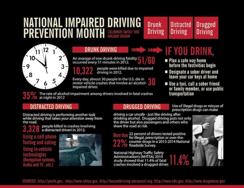 Impaired Driving Graphic (U.S. Air Force Graphic by Naoko Shimoji)