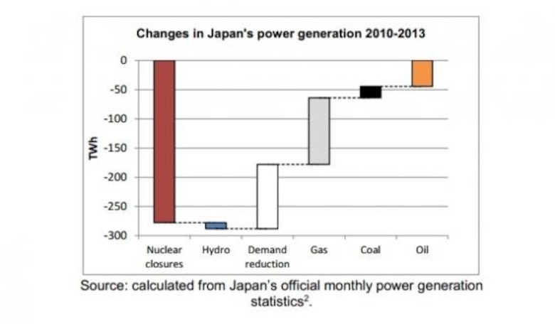 "According to the official Japan Energy Conservation Handbook, the Tokyo Electric Power Company (TEPCO) Fukushima Nuclear Accident increased Energy Awareness in Japan and facilitated ""long-term measures regarding energy supply and demand to be implemented in a comprehensive and systematic manner.""  (Graphic courtesy of Government of Japan)"
