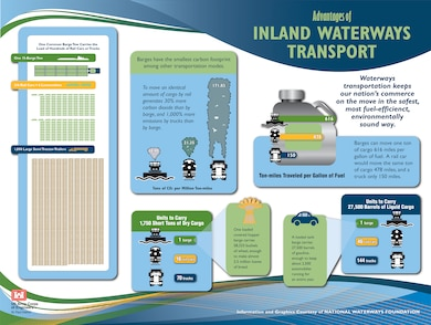 Advantages of Inland Waterways Transport