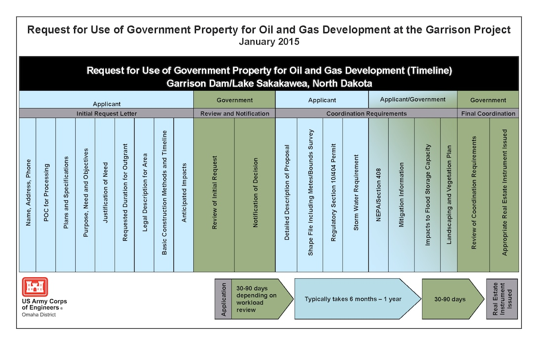 This graphic shows the information required by an applicant to request use of government property for oil and gas development at the Garrison Project in North Dakota. Also shown is the estimated amount of time needed by the Corps to review the application and conduct coordination with the applicant.