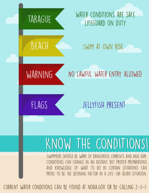 This infographic lists the four beach warning flags that are flown at Andersen Air Force Base, Guam. As of right now, there are no lifeguards down at Tarague but that could change and be a possibility in the future. Swimmers should be wary of dangerous currents and high surf. Conditions can change in an instant, but proper preparations and knowledge of what to do in certain situations can prove to be the defining factor in a life-or-death situation. (U.S. Air Force illustration by Senior Airman Katrina M. Brisbin)