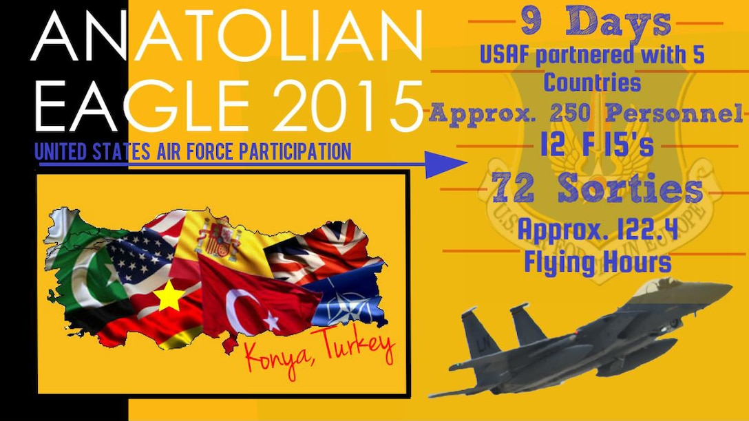 Anatolian Eagle 15, a flying training exercise involving U.S. Air Forces in Europe units and multiple allied partners, was held June 8-18, 2015, at 3rd Main Jet Base, Konya, Turkey. Approximately 250 personnel and 12 F-15 aircraft from the 48th Fighter Wing, Royal Air Force Lakenheath, England, participated in the exercise, along with units from Turkey, United Kingdom, Spain, Germany, and Pakistan. (U.S. Air Force graphic by Airman 1st Class Gabriela Calderon/Released)