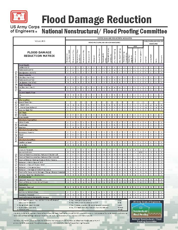 NFPC Flood Damage Reduction Matrix