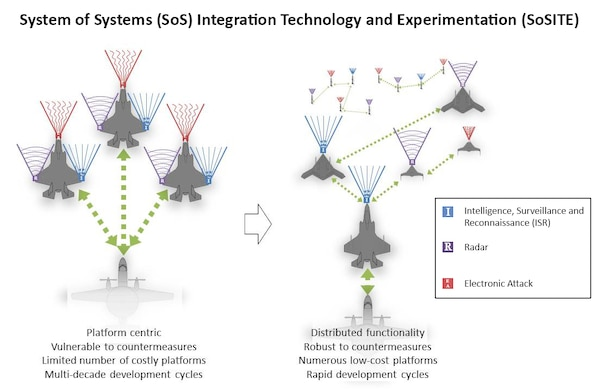 This graphic illustrates the main idea behind DARPA's System of Systems Integration Technology and Experimentation, or SoSITE, program. SoSITE aims to develop and demonstrate concepts for maintaining air superiority through novel system-of-systems architectures -- combinations of aircraft, weapons, sensors and mission systems -- that distribute air warfare capabilities across a large number of interoperable manned and unmanned platforms. The vision is to integrate new technologies and airborne systems with existing systems faster and at lower cost than near-peer adversaries can counter them. DARPA graphic