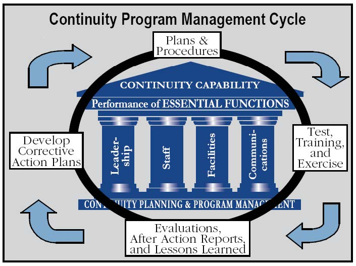 dla distribution practices the continuity of operations plan during