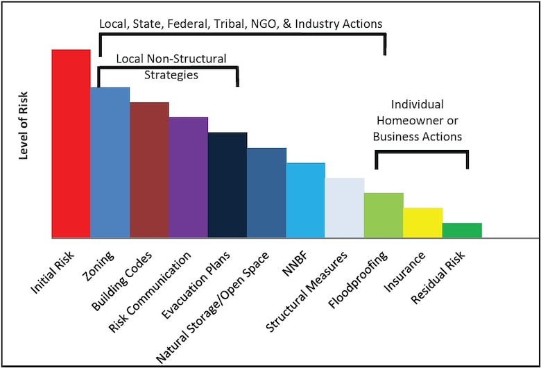 This graphic shows who can address risks found along coastlines from the federal to local level, and how they can address those risks.