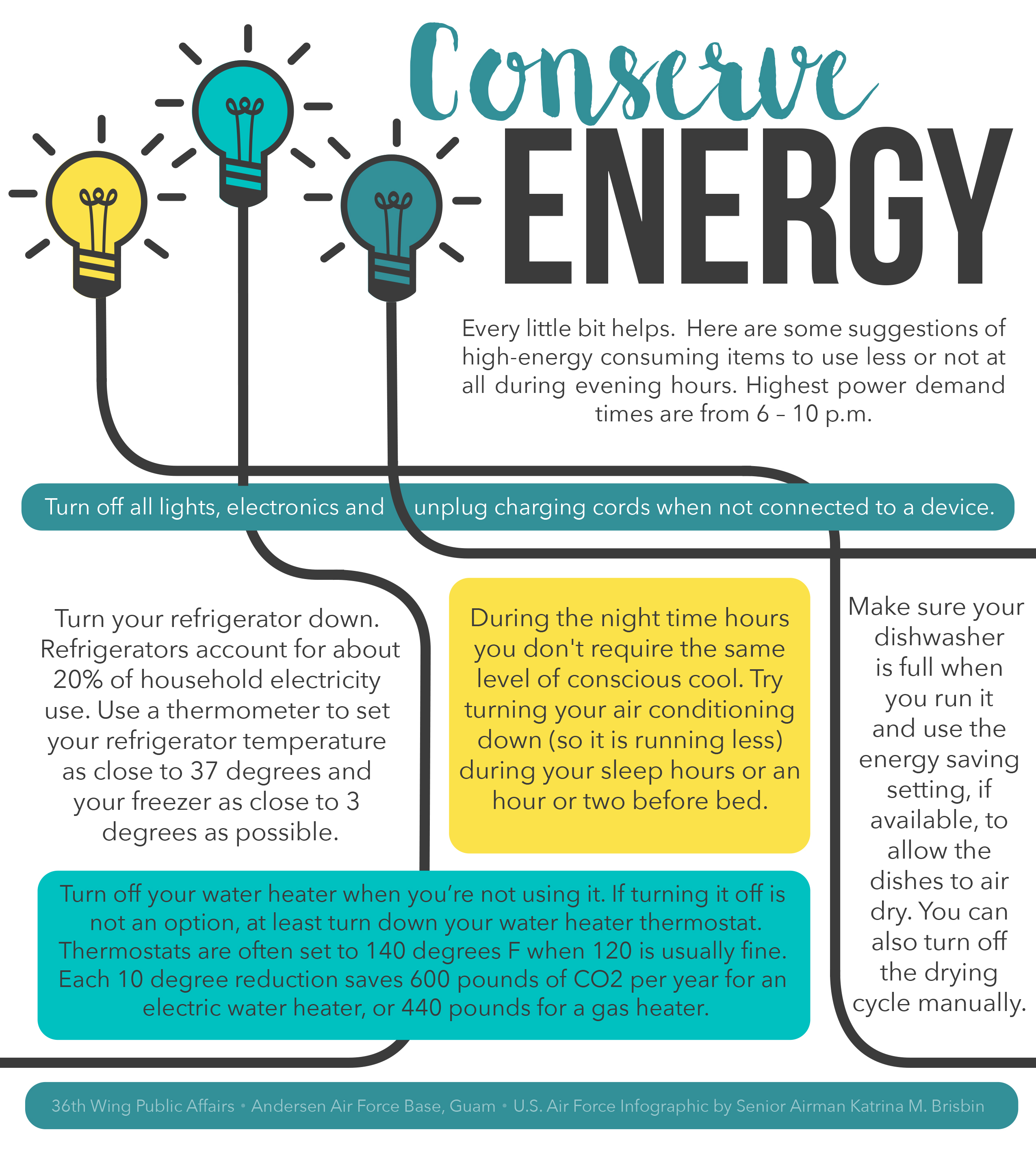 Photos for Energy conservation facts