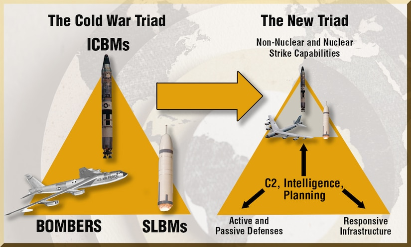 "The Cold War Nuclear Triad has evolved to a more ""capabilities-based"" posture to deal with multiple aggressors across a spectrum of contingencies."