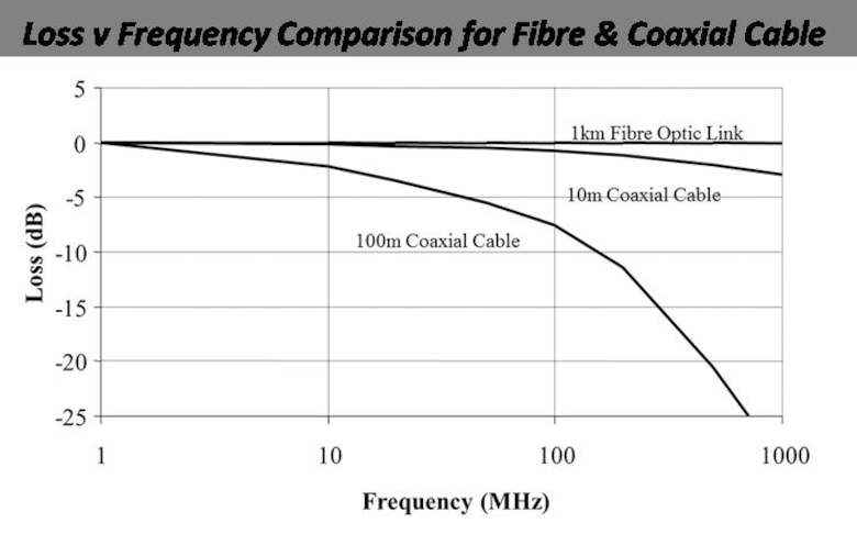 A plot of radio-frequency (RF) transmission loss versus frequency, demonstrating that at frequencies beyond 100 MHz, optical fiber bandwidth has orders of magnitude less loss than a coaxial cable.