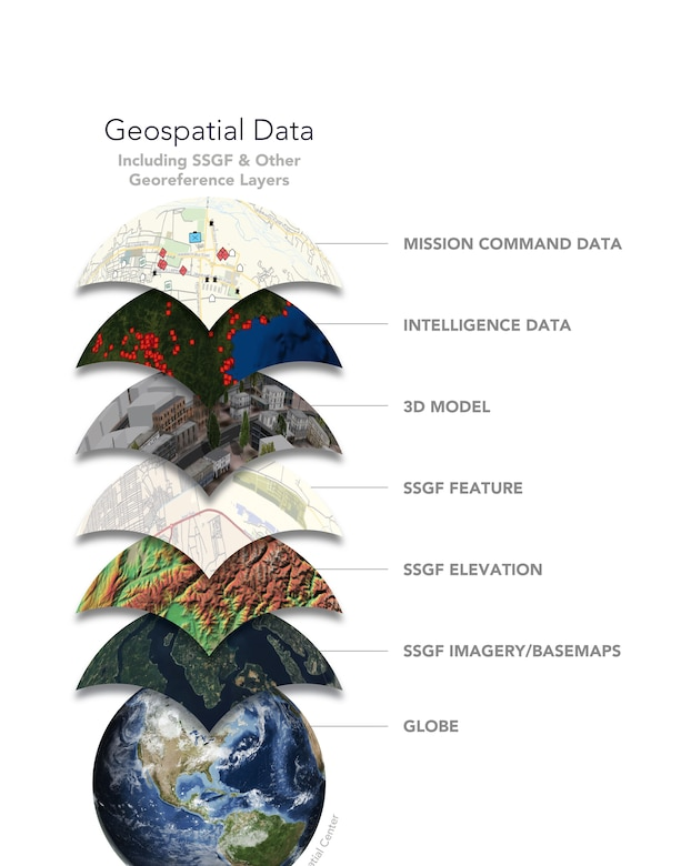GRL's AGE Node is used to evaluate data interoperability gaps for Standard and Shareable Geospatial Foundation (SSGF.)
