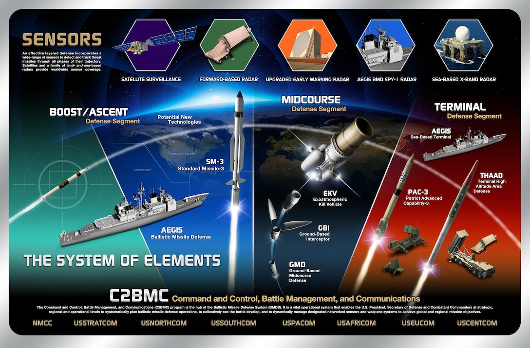 Overview of the ballistic missile defense system. Defense Department graphic
