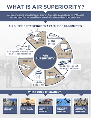 2030 Air Superiority Infographic