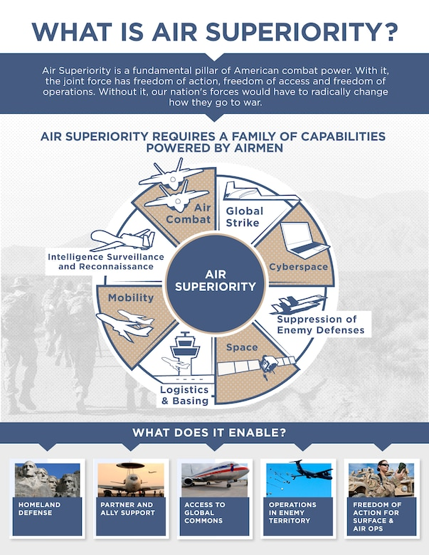 The Air Force introduced the results of a yearlong study focused on developing capability options to ensure joint force air superiority in 2030 and beyond during an Air Force Association breakfast April 7 in Arlington, Virginia.