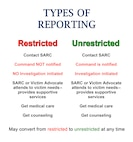 Sexual Assault- types of reporting