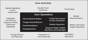Special operations core operations and activities