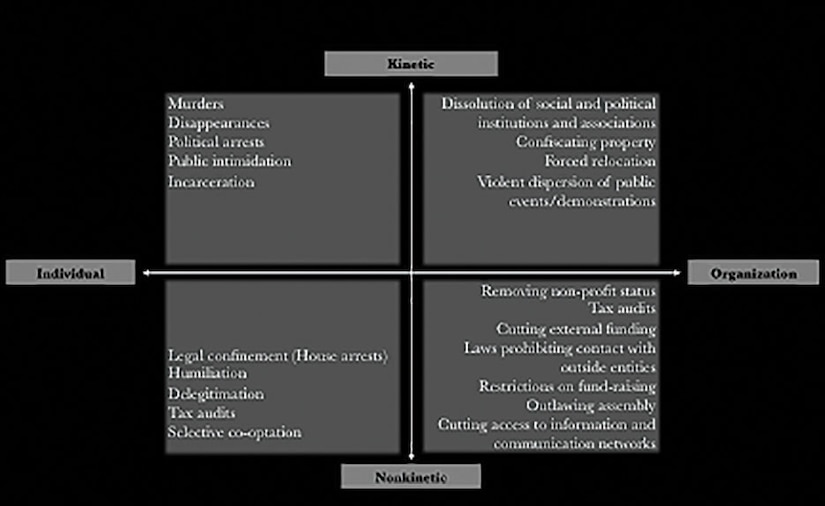 Figure 3: Simplified Typology of Repression  While state repression can be categorized in multiple ways, typically it can be conceptualized by two factors: scope of repression and method of repression. Vertically it ranges from kinetic to nonkinetic and, laterally, it ranges from collective to individual. Four types of repression are commonly used against opposition movements: leadership targeting, leadership cooptation, resource control, and delegitimation
