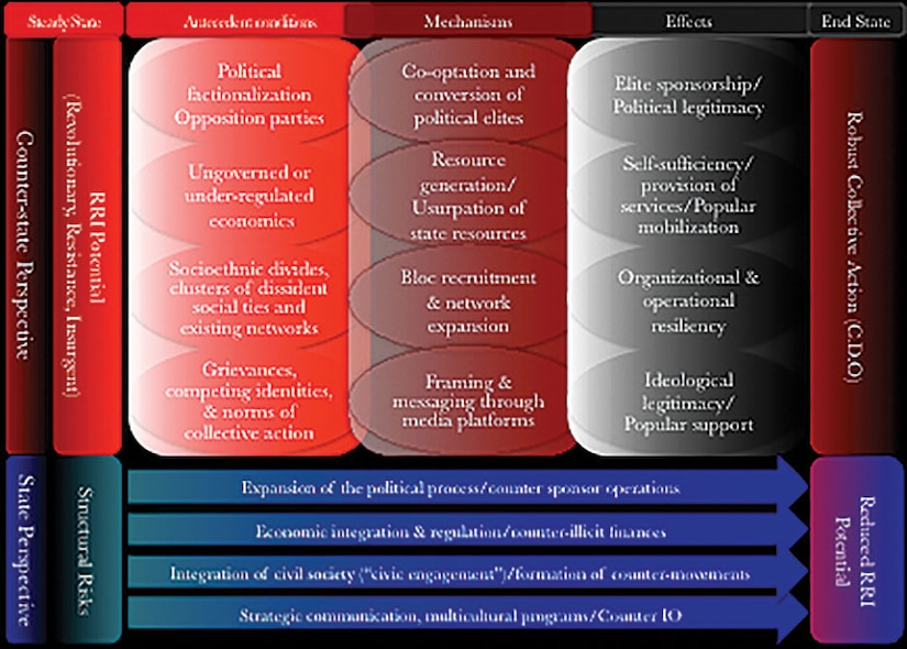 Figure 1: Social Movement Approach to Resistance Dynamics They are organized in three categories: conditions, mechanisms, and effects.
